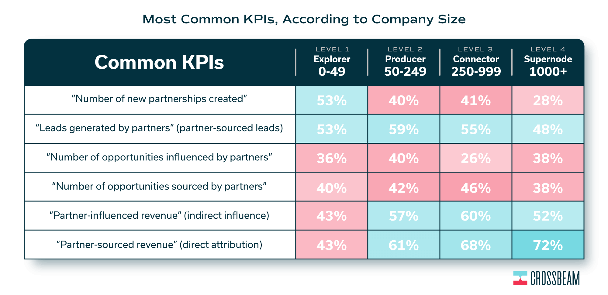 partnership-kpis-state-of-the-partner-ecosystem-report