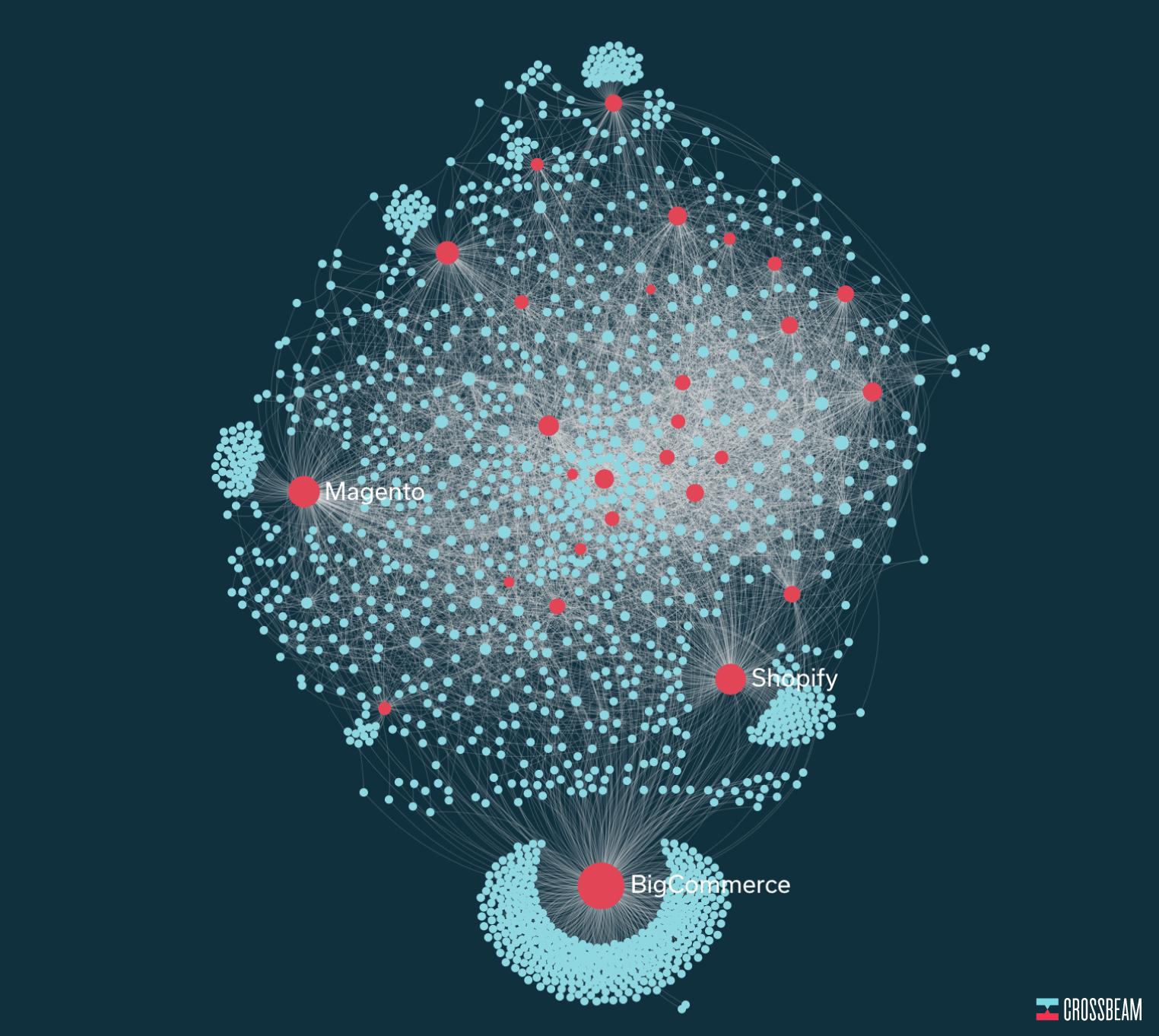 crossbeam-mapping-ecommerce-partner-ecosystem