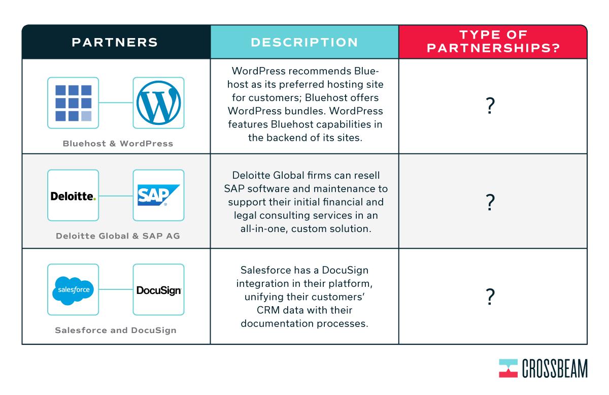 crossbeam-partnership-development-terms-quiz