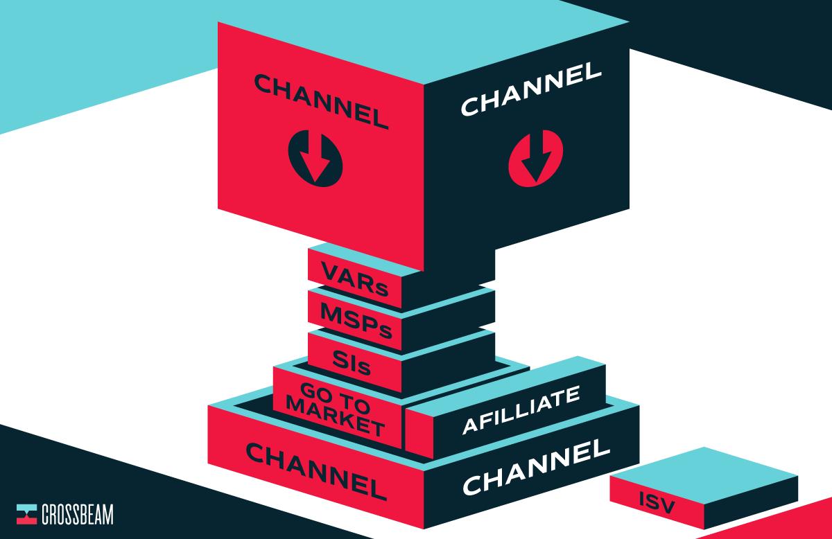 crossbeam-partnership-types-categories-hierarchy-1