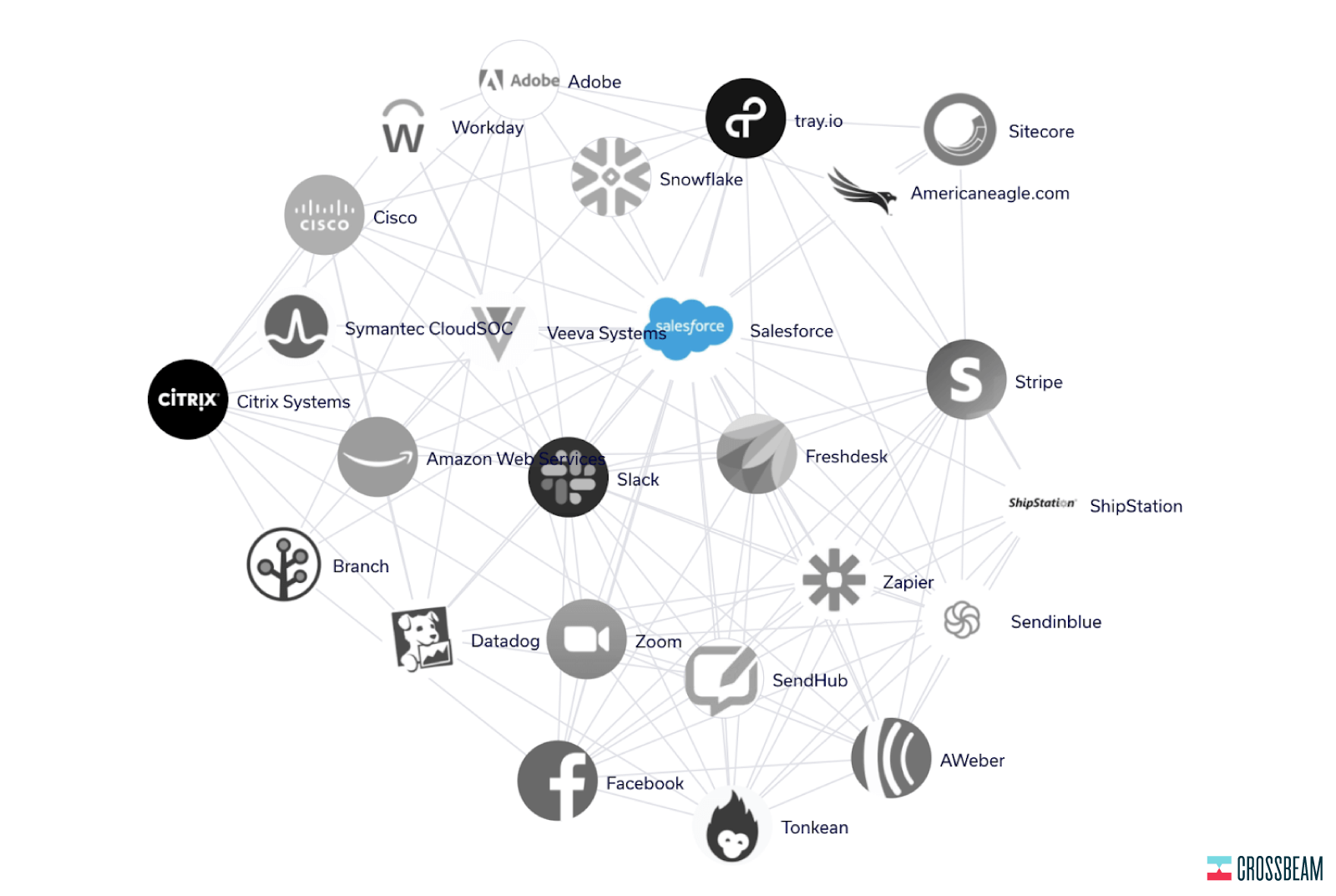crossbeam-salesforce-partner-ecosystem
