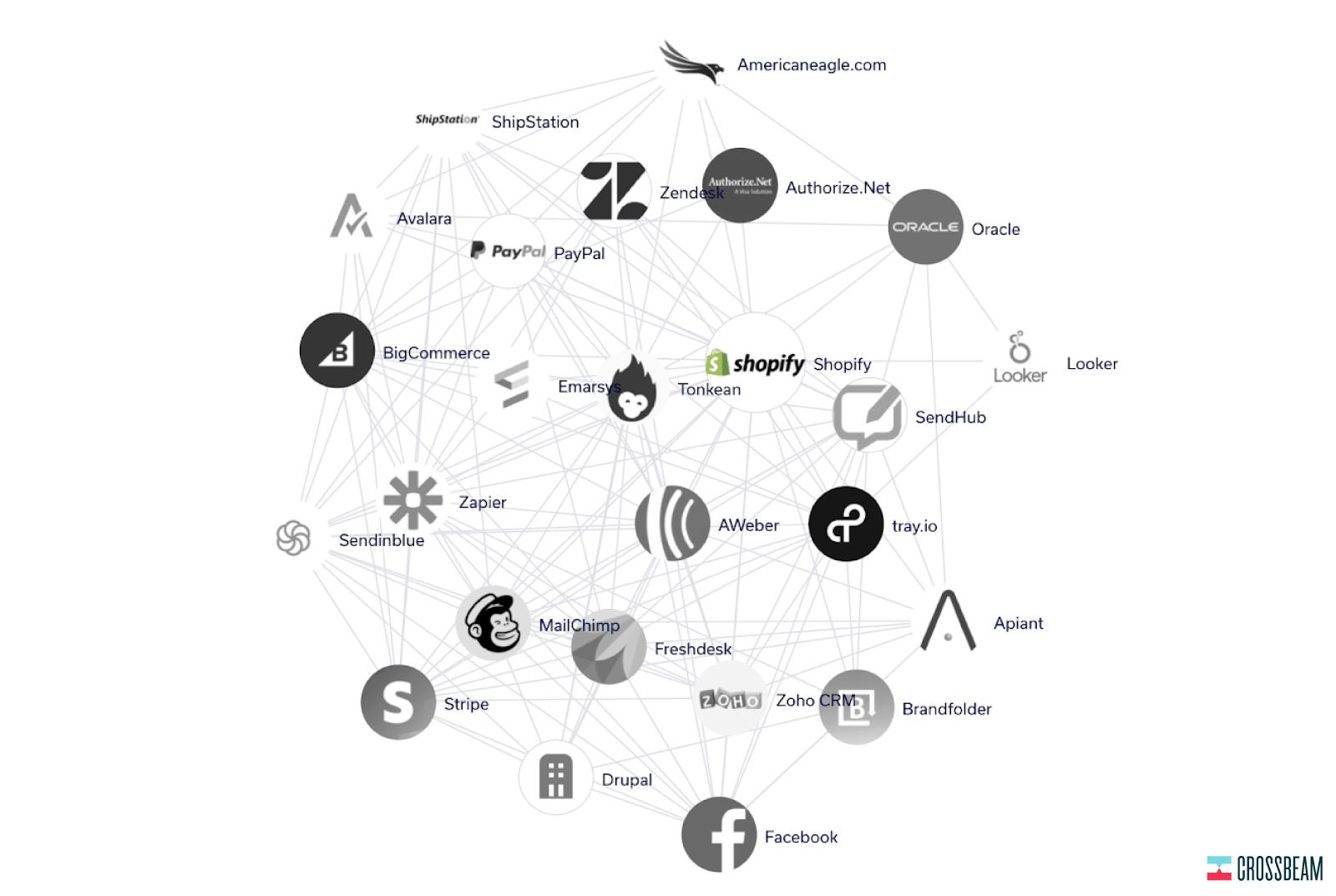 crossbeam-shopify-partner-ecosystem