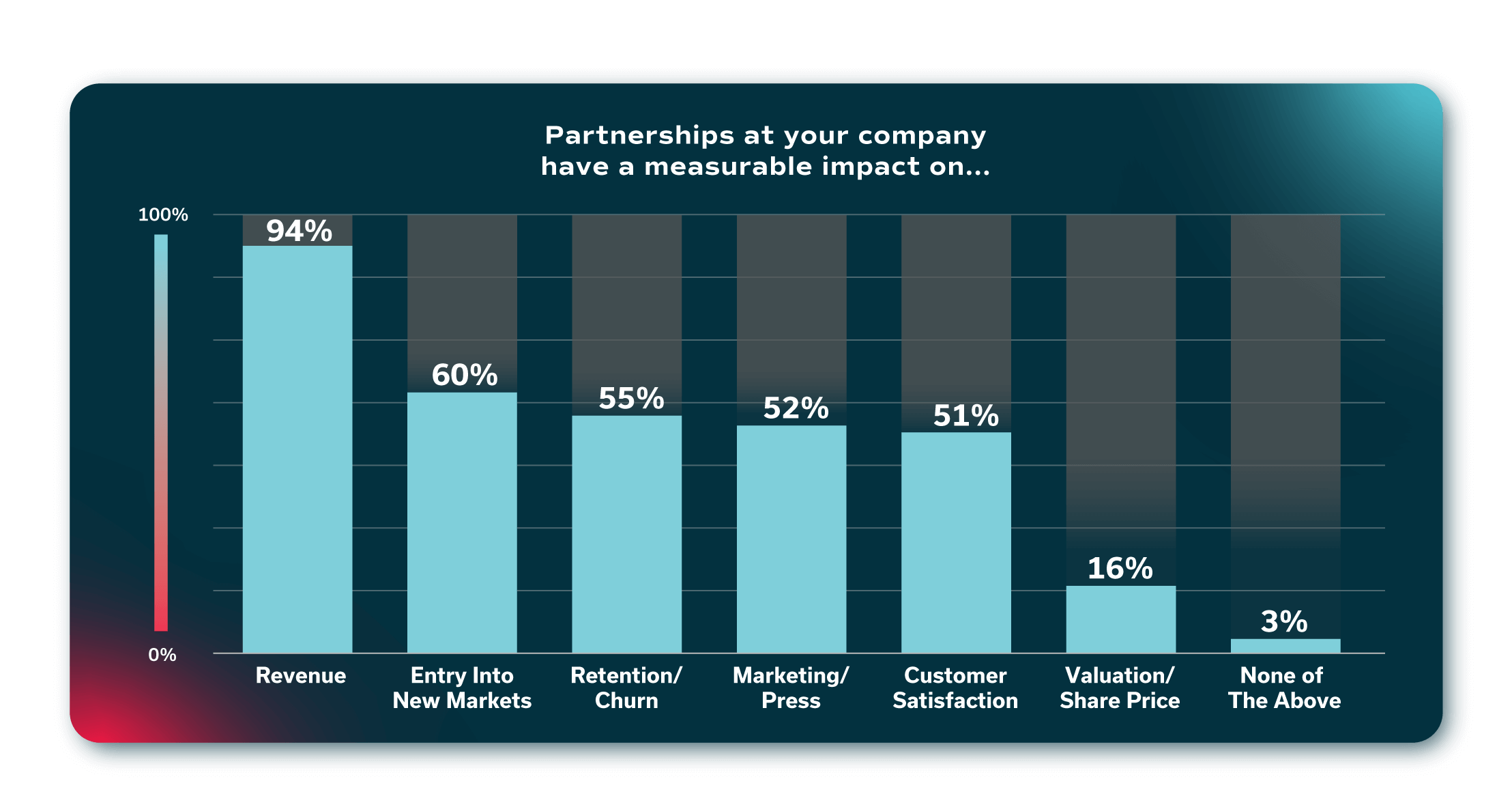 State of the Partner Ecosystem graph